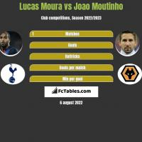 Lucas Moura vs Joao Moutinho h2h player stats