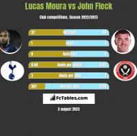Lucas Moura vs John Fleck h2h player stats