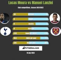 Lucas Moura vs Manuel Lanzini h2h player stats