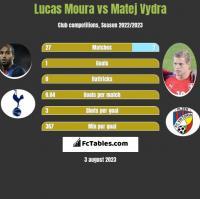 Lucas Moura vs Matej Vydra h2h player stats