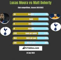 Lucas Moura vs Matt Doherty h2h player stats