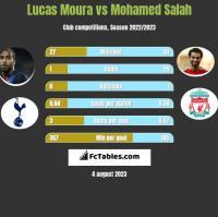 Lucas Moura vs Mohamed Salah h2h player stats
