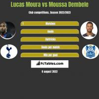 Lucas Moura vs Moussa Dembele h2h player stats