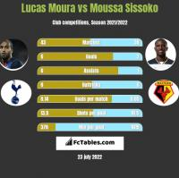 Lucas Moura vs Moussa Sissoko h2h player stats