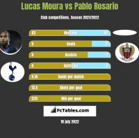 Lucas Moura vs Pablo Rosario h2h player stats