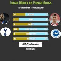 Lucas Moura vs Pascal Gross h2h player stats