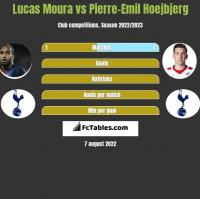 Lucas Moura vs Pierre-Emil Hoejbjerg h2h player stats
