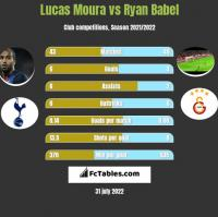 Lucas Moura vs Ryan Babel h2h player stats