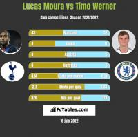 Lucas Moura vs Timo Werner h2h player stats