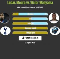 Lucas Moura vs Victor Wanyama h2h player stats