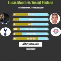 Lucas Moura vs Yussuf Poulsen h2h player stats