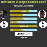 Lucas Moura vs Tanguy NDombele Alvaro h2h player stats