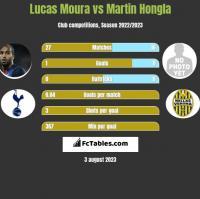 Lucas Moura vs Martin Hongla h2h player stats