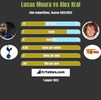 Lucas Moura vs Alex Kral h2h player stats