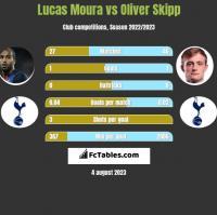 Lucas Moura vs Oliver Skipp h2h player stats