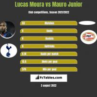 Lucas Moura vs Mauro Junior h2h player stats