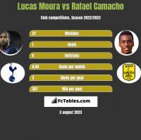 Lucas Moura vs Rafael Camacho h2h player stats