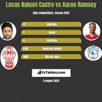 Lucas Nahuel Castro vs Aaron Ramsey h2h player stats
