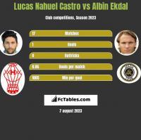 Lucas Nahuel Castro vs Albin Ekdal h2h player stats