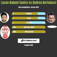 Lucas Nahuel Castro vs Andrea Bertolacci h2h player stats