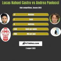 Lucas Nahuel Castro vs Andrea Paolucci h2h player stats