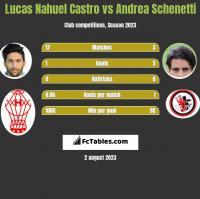 Lucas Nahuel Castro vs Andrea Schenetti h2h player stats