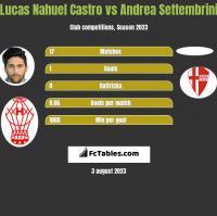 Lucas Nahuel Castro vs Andrea Settembrini h2h player stats