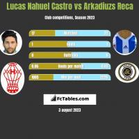 Lucas Nahuel Castro vs Arkadiuzs Reca h2h player stats