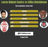 Lucas Nahuel Castro vs Atiba Hutchinson h2h player stats