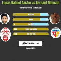 Lucas Nahuel Castro vs Bernard Mensah h2h player stats