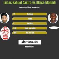 Lucas Nahuel Castro vs Blaise Matuidi h2h player stats