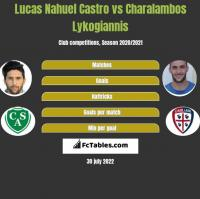 Lucas Nahuel Castro vs Charalambos Lykogiannis h2h player stats