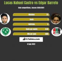 Lucas Nahuel Castro vs Edgar Barreto h2h player stats
