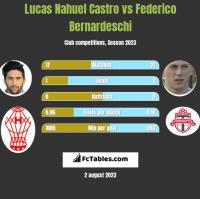 Lucas Nahuel Castro vs Federico Bernardeschi h2h player stats