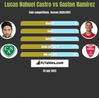 Lucas Nahuel Castro vs Gaston Ramirez h2h player stats