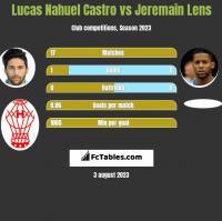 Lucas Nahuel Castro vs Jeremain Lens h2h player stats