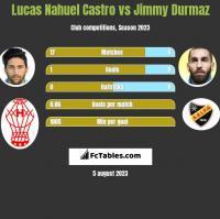 Lucas Nahuel Castro vs Jimmy Durmaz h2h player stats