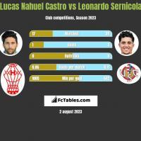 Lucas Nahuel Castro vs Leonardo Sernicola h2h player stats