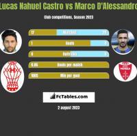 Lucas Nahuel Castro vs Marco D'Alessandro h2h player stats