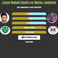 Lucas Nahuel Castro vs Marko Jankovic h2h player stats