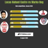 Lucas Nahuel Castro vs Marko Rog h2h player stats