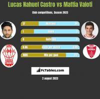 Lucas Nahuel Castro vs Mattia Valoti h2h player stats