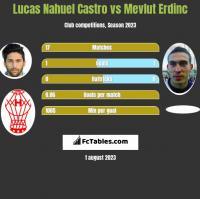 Lucas Nahuel Castro vs Mevlut Erdinc h2h player stats