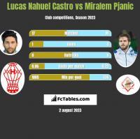 Lucas Nahuel Castro vs Miralem Pjanic h2h player stats