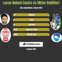 Lucas Nahuel Castro vs Mirko Valdifiori h2h player stats