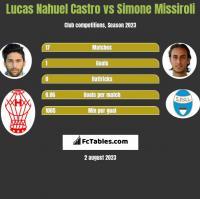 Lucas Nahuel Castro vs Simone Missiroli h2h player stats