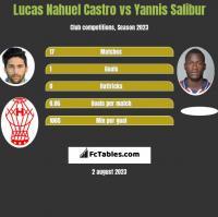 Lucas Nahuel Castro vs Yannis Salibur h2h player stats
