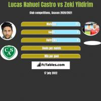 Lucas Nahuel Castro vs Zeki Yildirim h2h player stats