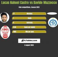 Lucas Nahuel Castro vs Davide Mazzocco h2h player stats