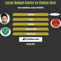Lucas Nahuel Castro vs Atakan Uner h2h player stats